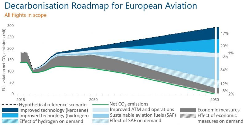 D2050 All Flights 2050